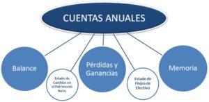 Cuentas Anuales del Registro Mercantil